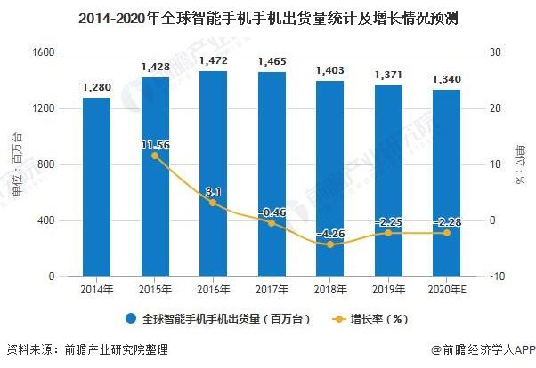 2014-2020年全球智能手机手机出货量统计及增长情况预测