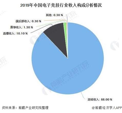 2019年中国电子竞技行业收入构成分析情况