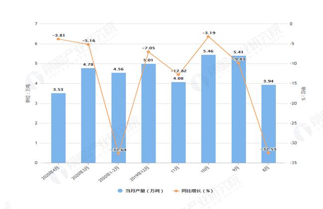 2020年4月前天津市合成洗涤剂产量及增长情况图
