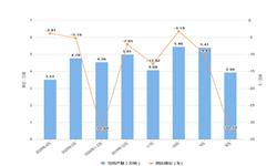2020年1-4月天津市合成洗涤剂产量及增长情况分析