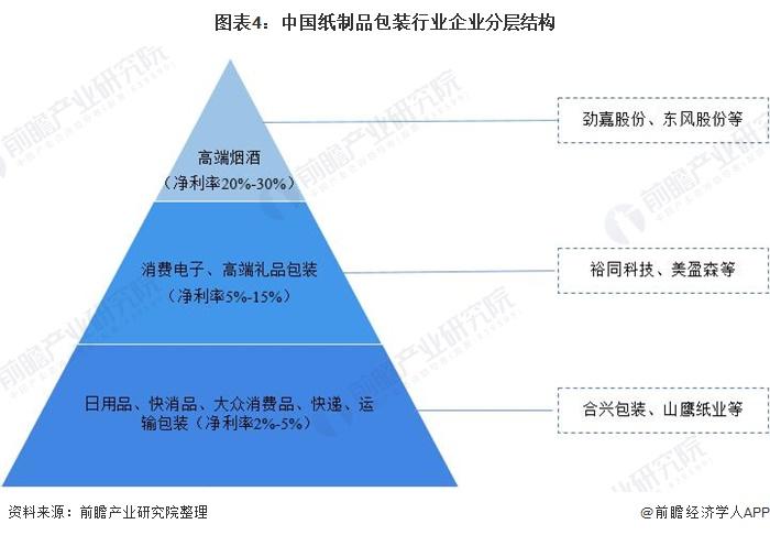 圖表4:中國紙制品包裝行業企業分層結構