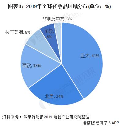 图表3:2019年全球化妆品区域分布(单位:%)