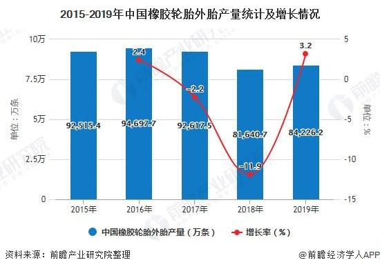 2015-2019年中国橡胶轮胎外胎产量统计及增长情况