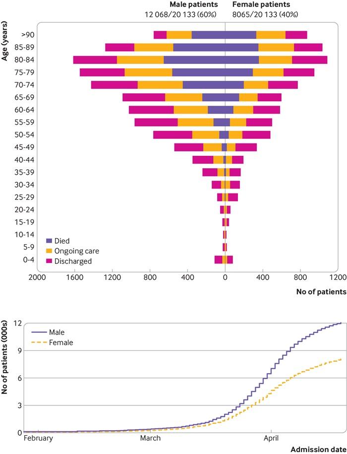《【天富平台网址】英国2万人大型研究:新冠死亡率与性别、肥胖有关 4%仅有肠道症状》
