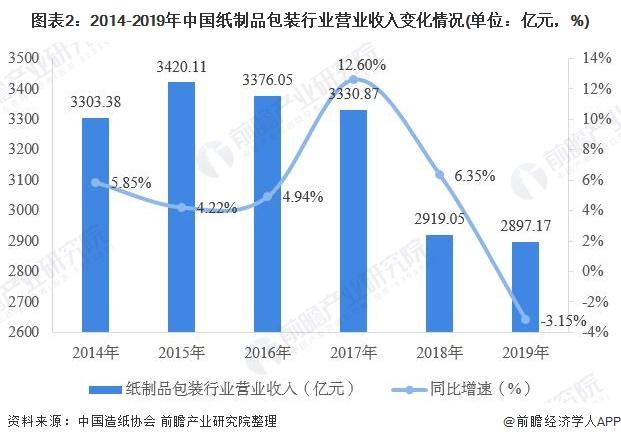 圖表2:2014-2019年中國紙制品包裝行業營業收入變化情況(單位:億元,%)