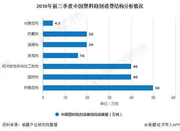 2019年前三季度中国塑料助剂消费结构分析情况