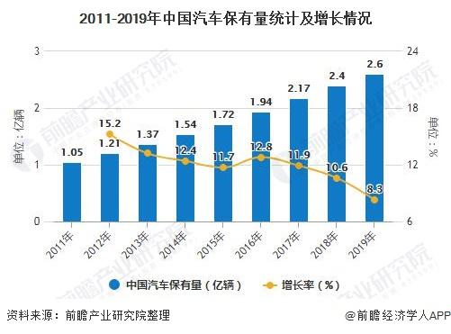 2011-2019年中国汽车保有量统计及增长情况
