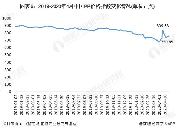 图表6:2019-2020年4月中国PP价格指数变化情况(单位:点)