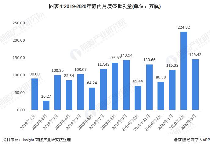 图表4:2019-2020年静丙月度签批发量(单位:万瓶)