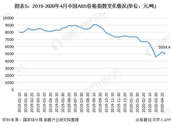 图表5:2019-2020年4月中国ABS价格指数变化情况(单位:元/吨)