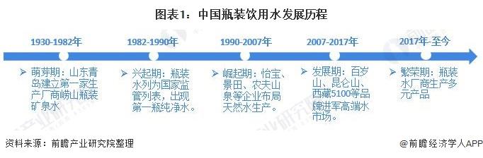 图表1:中国瓶装饮用水发展历程