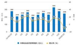 2020年1-3月中国化妆品行业市场分析