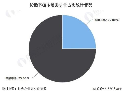 轮胎下游市场需求量占比统计情况