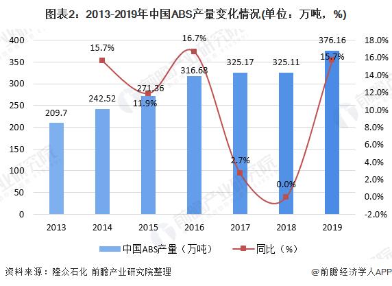 图表2:2013-2019年中国ABS产量变化情况(单位:万吨,%)