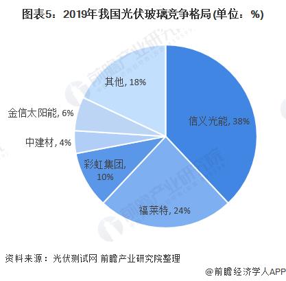 圖表5:2019年我國光伏玻璃競爭格局(單位:%)