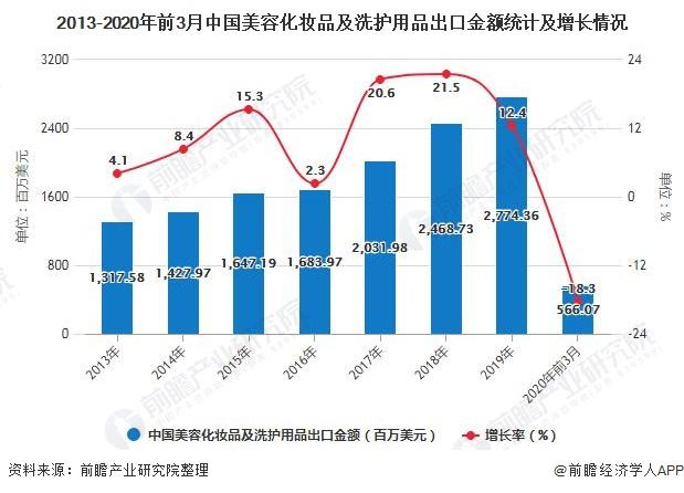 2013-2020年前3月中国美容化妆品及洗护用品出口金额统计及增长情况