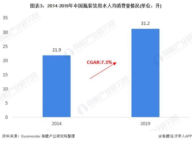 图表3:2014-2019年中国瓶装饮用水人均消费量情况(单位:升)