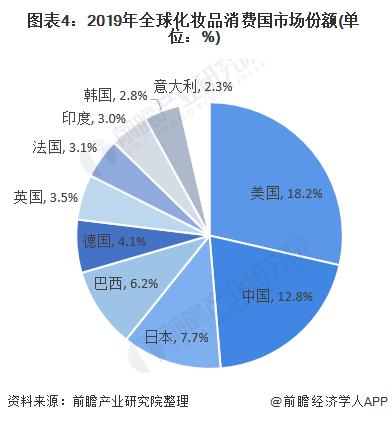 图表4:2019年全球化妆品消费国市场份额(单位:%)