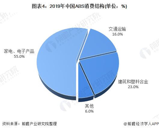 图表4:2019年中国ABS消费结构(单位:%)
