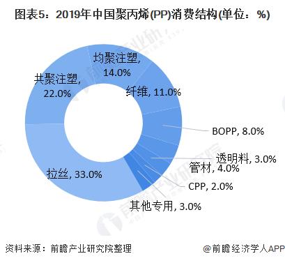 图表5:2019年中国聚丙烯(PP)消费结构(单位:%)