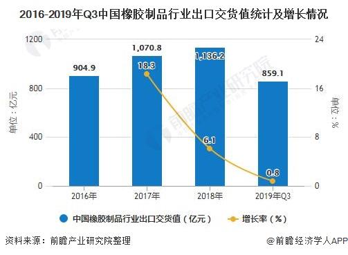 2016-2019年Q3中国橡胶制品行业出口交货值统计及增长情况