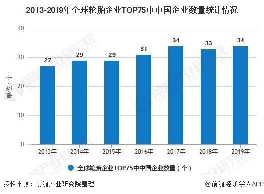 2013-2019年全球轮胎企业TOP75中中国企业数量统计情况