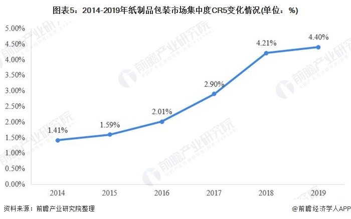 圖表5:2014-2019年紙制品包裝市場集中度CR5變化情況(單位:%)
