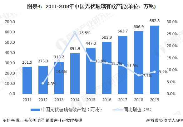 圖表4:2011-2019年中國光伏玻璃有效產能(單位:萬噸)