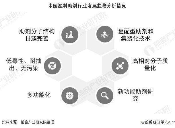 中国塑料助剂行业发展趋势分析情况