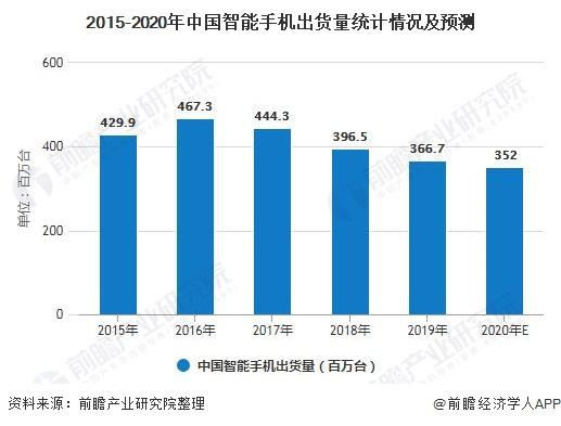 2015-2020年中国智能手机出货量统计情况及预测