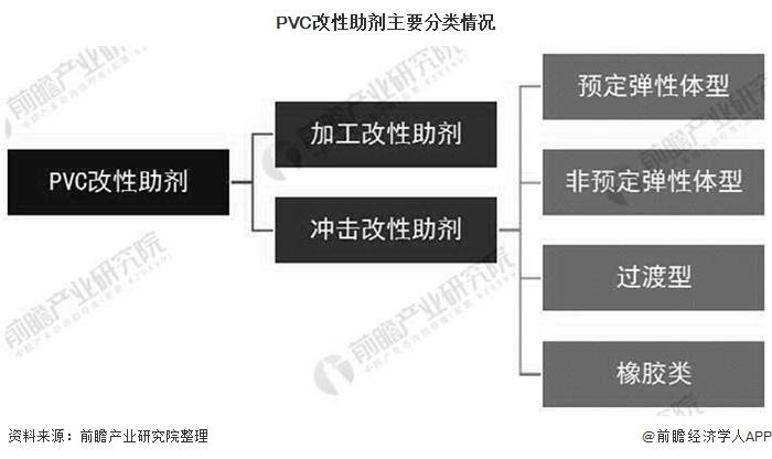 PVC改性助剂主要分类情况