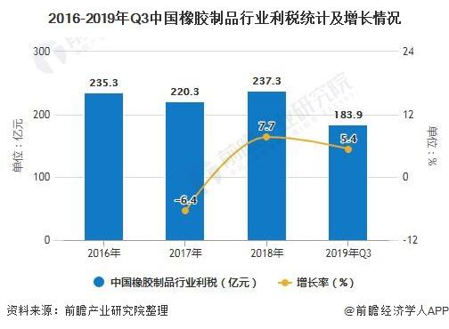 2016-2019年Q3中国橡胶制品行业利税统计及增长情况