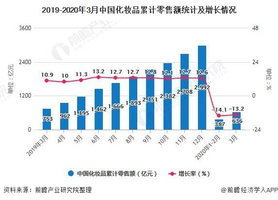 2019-2020年3月中国化妆品累计零售额统计及增长情况