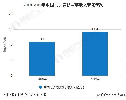 2018-2019年中国电子竞技赛事收入变化情况