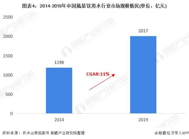 图表4:2014-2019年中国瓶装饮用水行业市场规模情况(单位:亿元)