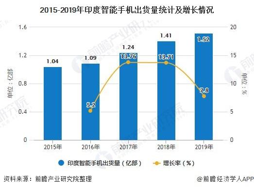 2015-2019年印度智能手机出货量统计及增长情况