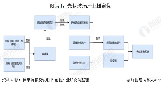 圖表1:光伏玻璃產業鏈定位