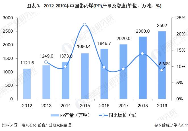 图表3:2012-2019年中国聚丙烯(PP)产量及增速(单位:万吨,%)