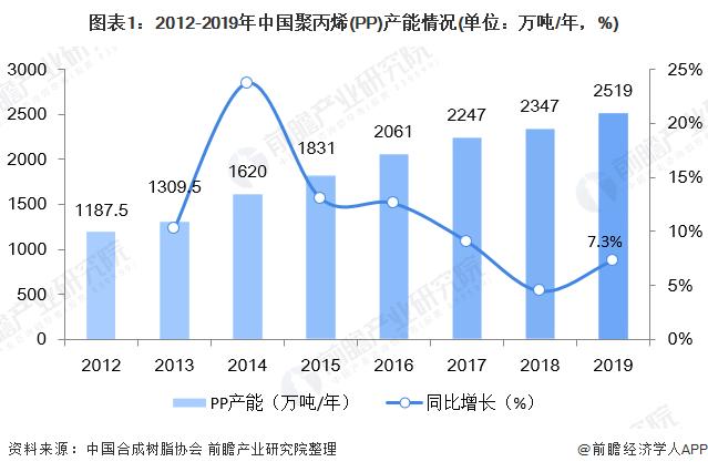 中国聚丙烯(PP)供需市场:拉丝注塑占比近三成