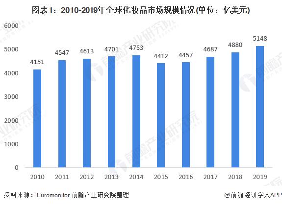 图表1:2010-2019年全球化妆品市场规模情况(单位:亿美元)