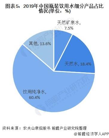 图表5:2019年中国瓶装饮用水细分产品占比情况(单位:%)