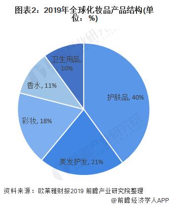 图表2:2019年全球化妆品产品结构(单位:%)