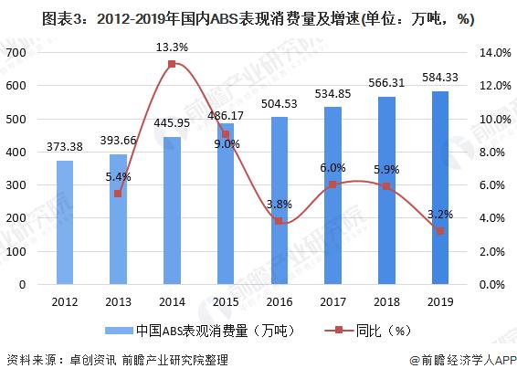 图表3:2012-2019年国内ABS表现消费量及增速(单位:万吨,%)
