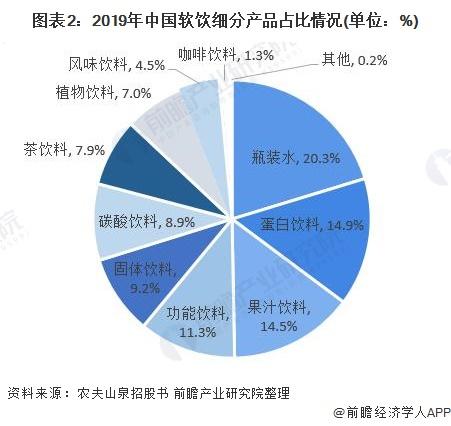 图表2:2019年中国软饮细分产品占比情况(单位:%)