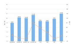 2020年1-4月山西省饮料产量及增长情况分析