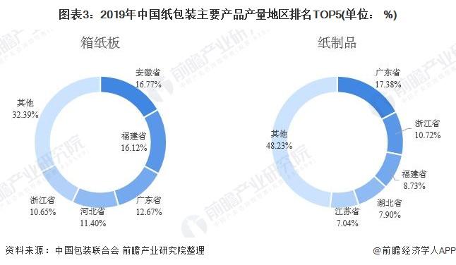 圖表3:2019年中國紙包裝主要產品產量地區排名TOP5(單位: %)