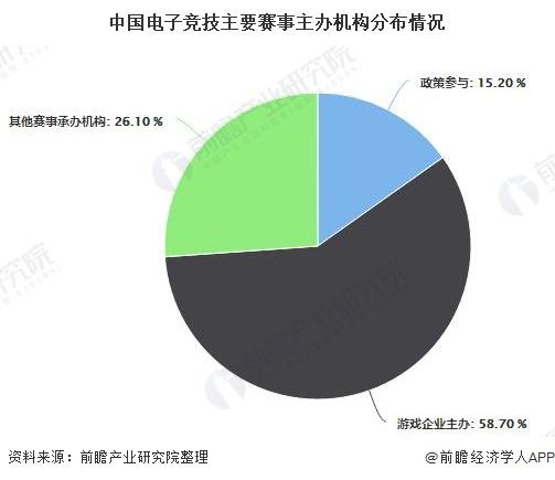 中国电子竞技主要赛事主办机构分布情况