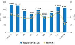 2020年1-3月中国<em>空调</em>行业市场分析:产量将近3700万台 出口量超1400万台