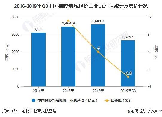 2016-2019年Q3中国橡胶制品现价工业总产值统计及增长情况