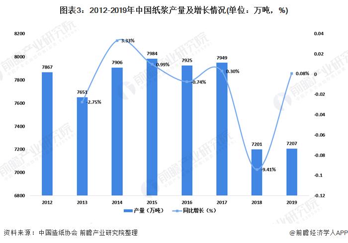 图表3:2012-2019年中国纸浆产量及增长情况(单位:万吨,%)